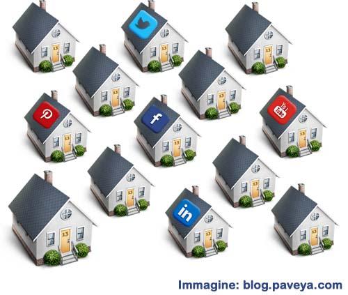 Qual è il miglior Social Network per vendere o scegliere la casa?