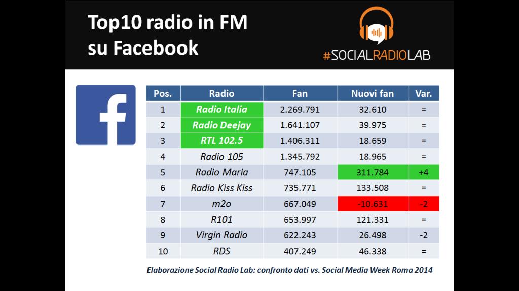 I numeri delle Social Radio su Facebook