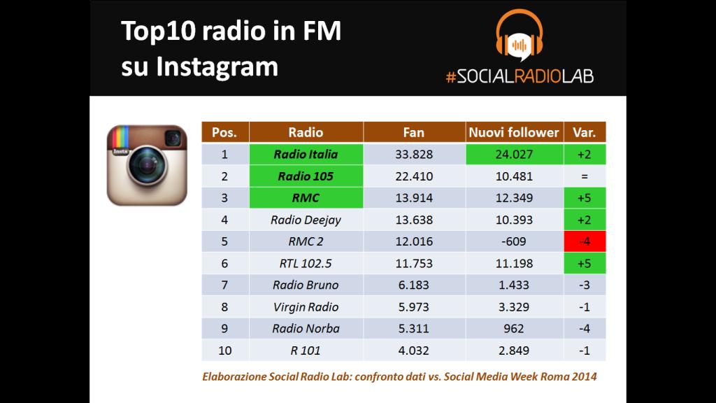 I numeri delle Social Radio su Instagram