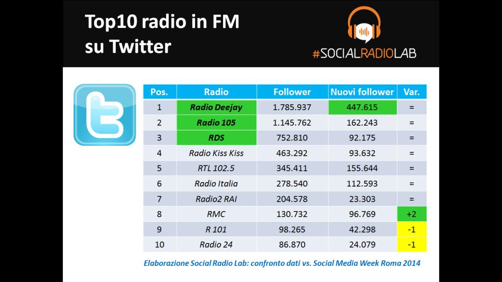 I numeri delle Social Radio su Twitter