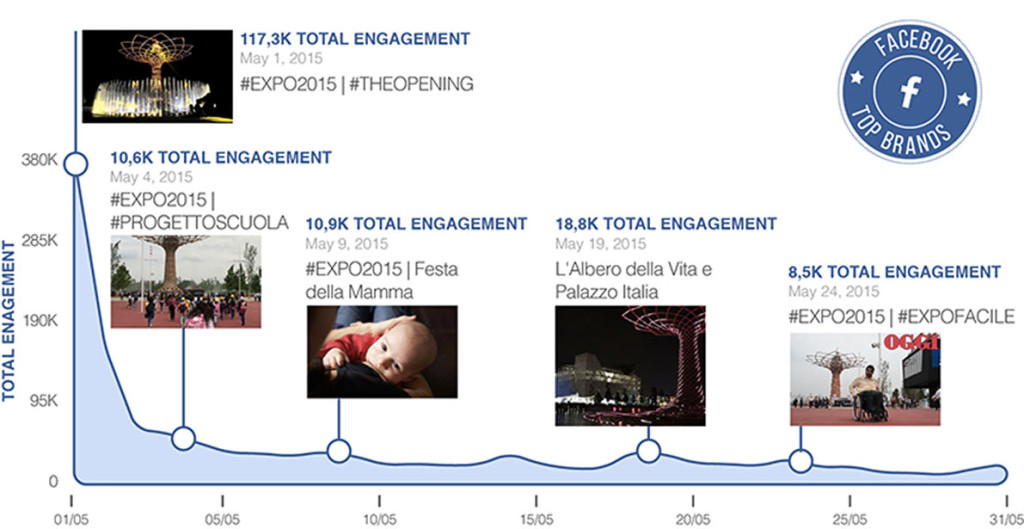 Engagement Facebook Expo Milano 2015