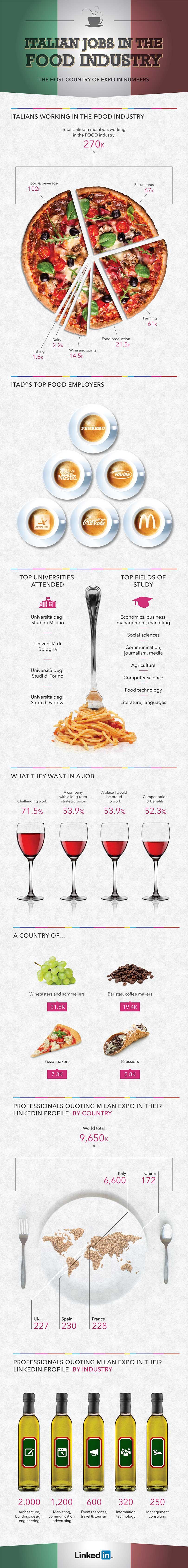Food e Lavoro in Italia