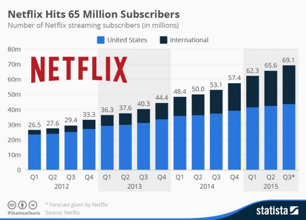 65 milioni abbonati Netflix