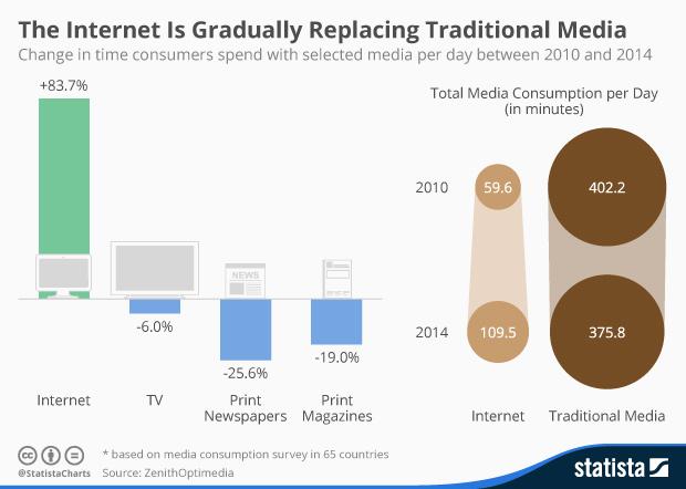 Internet sostituisce Media Tradizionali