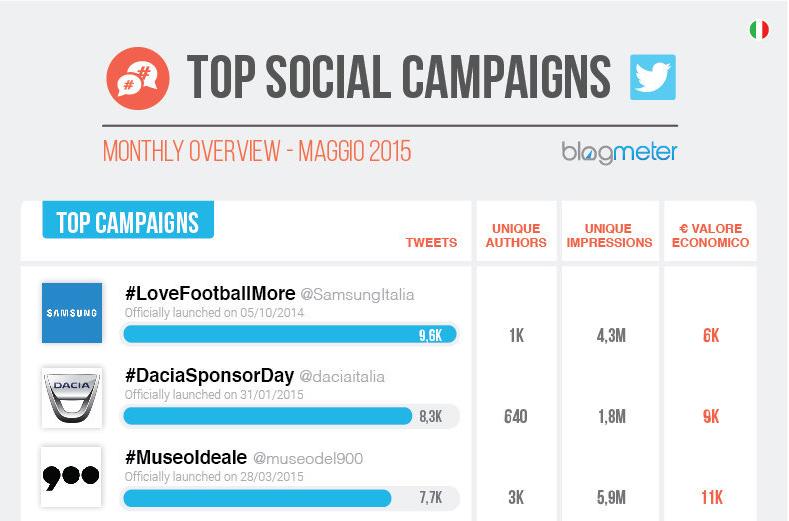 Photo of La Top Ten delle Campagne Social su Twitter: un Maggio tutto sportivo (o quasi)!