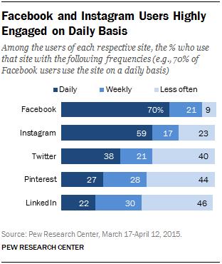 Frequenza di utilizzo giornaliero dei social
