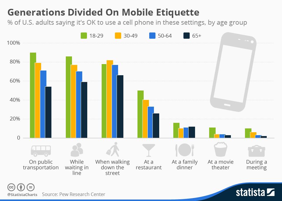 Utilizzo Mobile USA