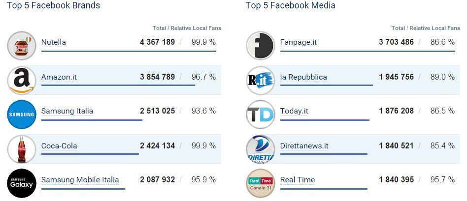 Top 5 generale dei Brand su Facebook