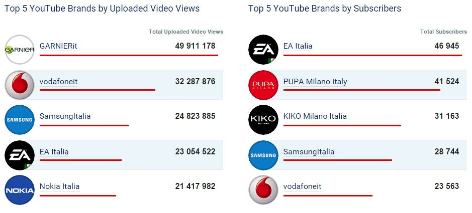 youtube top 5 brand italia