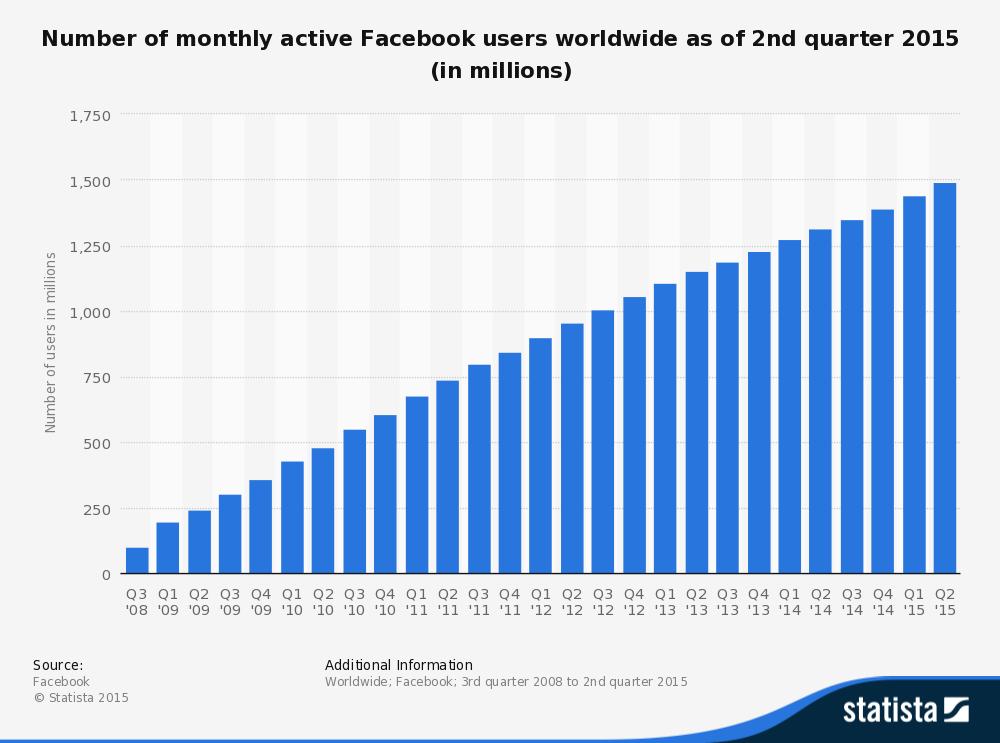Profili attivi di Facebook al mondo