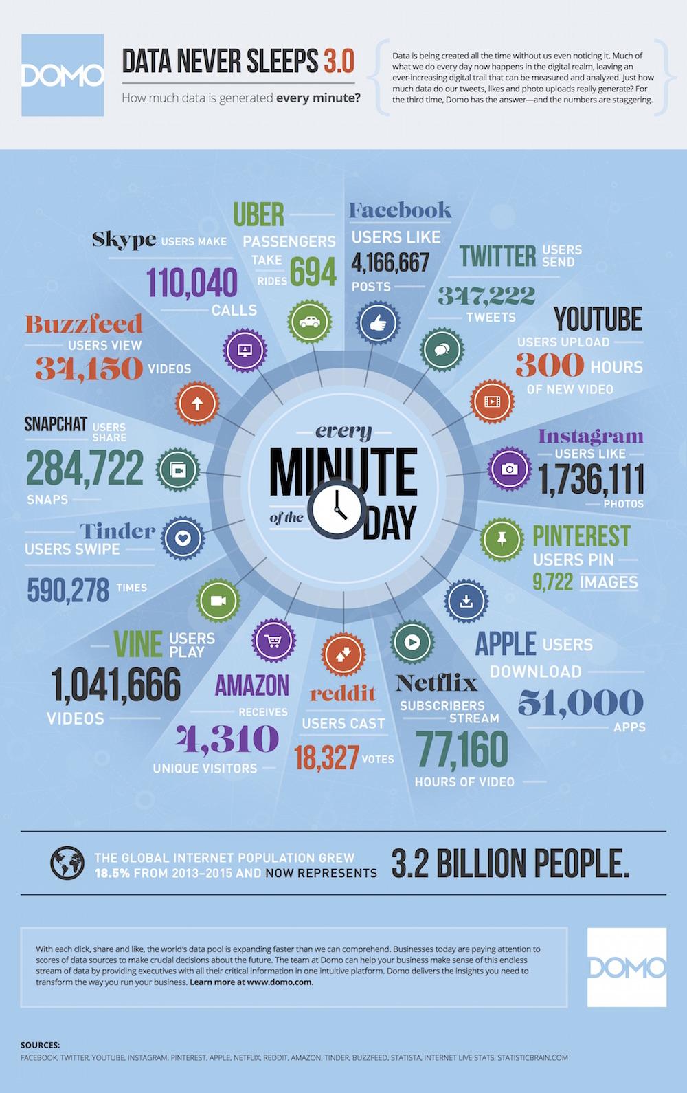 infografica dati Domo