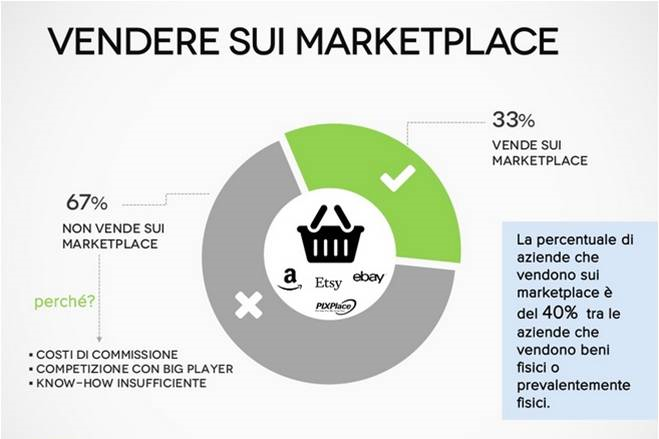 e-commerce marketplace italia 2015
