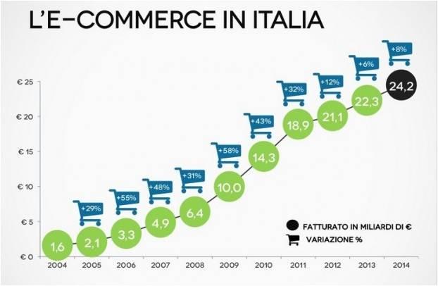 fatturato e-commerce italia