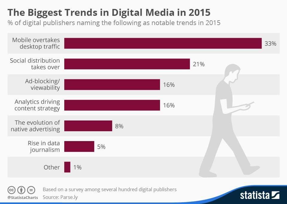 Digital Media Trends 2015 - Grafico