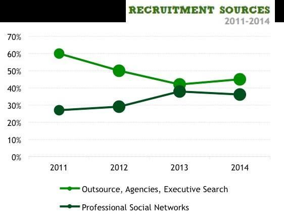 Canali di Reclutamento in Italia - Social Network Professionali 2011-2014