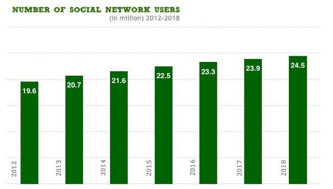 Previsione Andamento Utenti Social Network Italia - 2012-2018