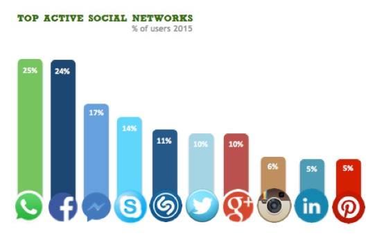 Social Network più utilizzati in Italia - Percentuale utenti 2015