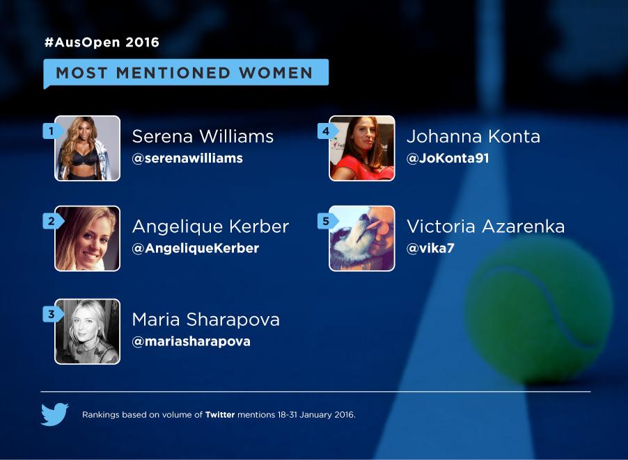 Le 5 tenniste più seguite