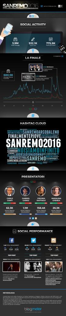 Numeri social Sanremo