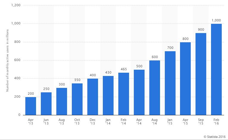 Statistiche crescita WhatsApp 2013 - 2016