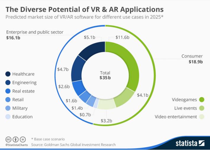 Settori Impiego tecnologie Realtà Aumentata e Virtuale
