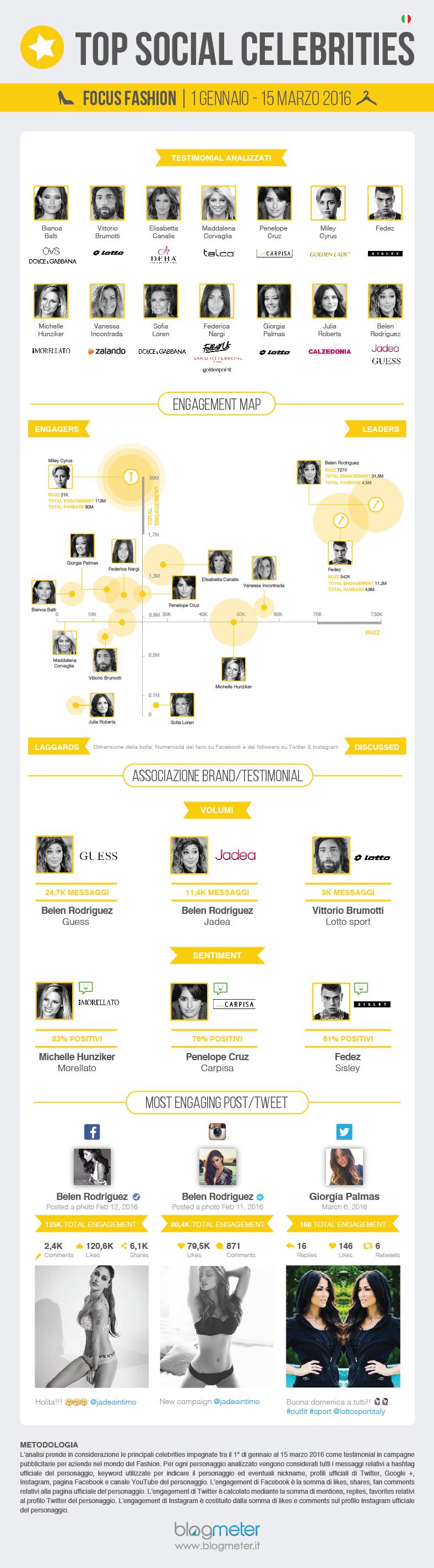 Top Ten Testimonial Fashion 2015