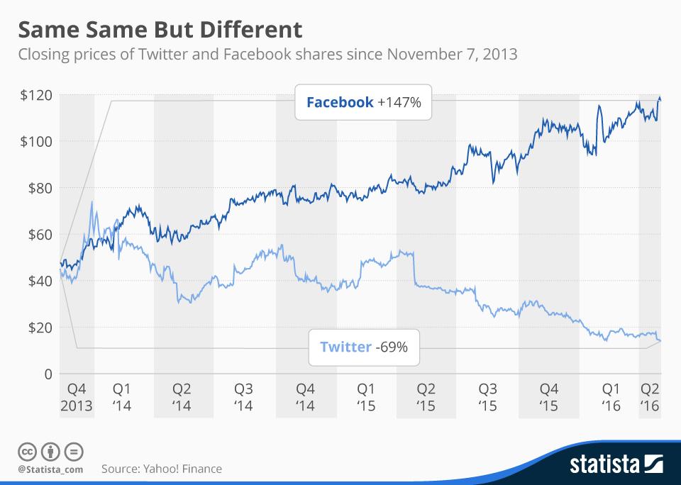 Andamento Facebook e Twitter in borsa