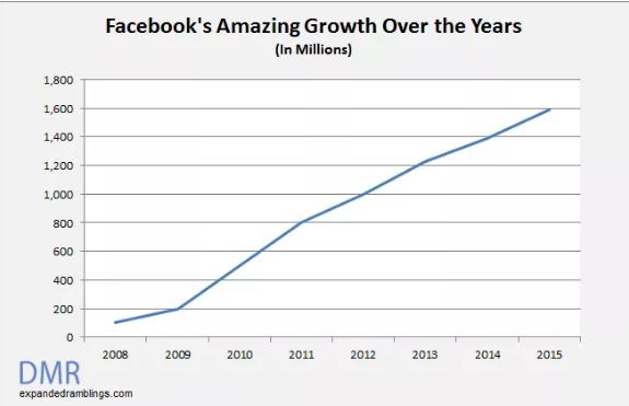 Dati crescita Facebook