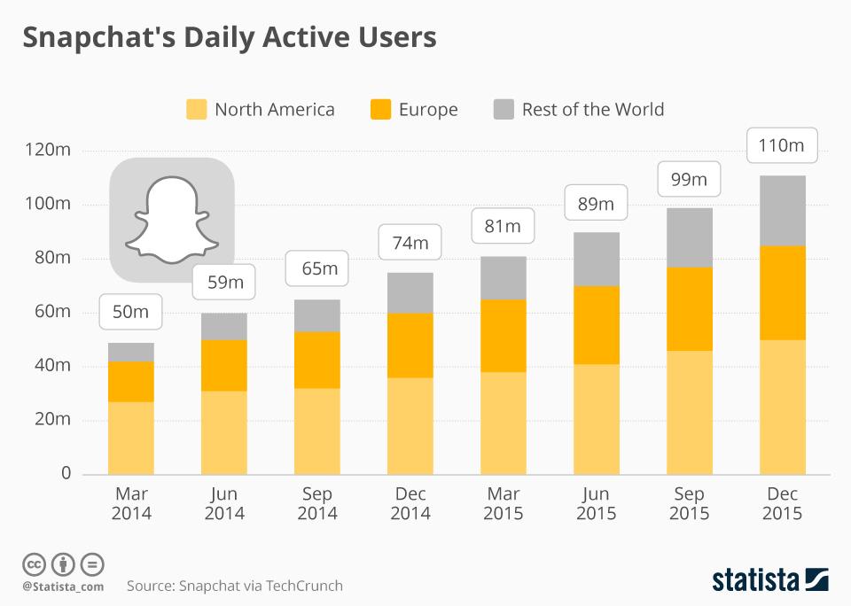 Snapchat Utenti Attivi giornalieri