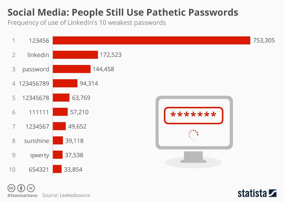 Password LinkedIn Top 10 per debolezza