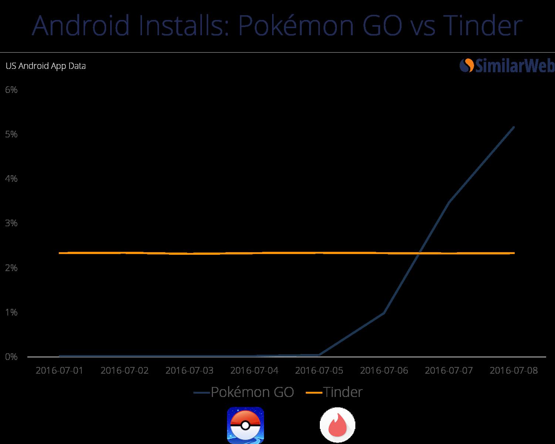 Installazioni Android - Pokémon GO vs Tinder - SimilarWeb