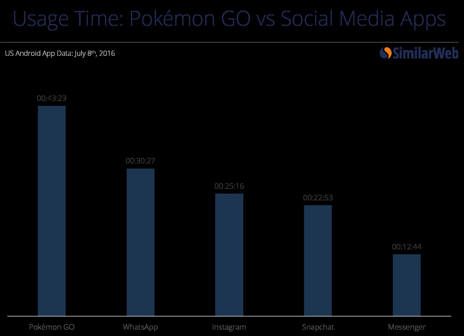 Tempo Speso Online - Pokémon GO vs App Social Media - SimilarWeb