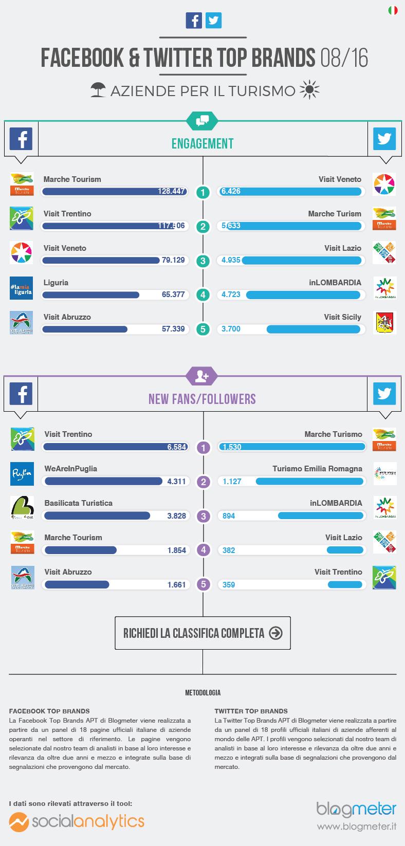 Facebook e Twitter Top Brands Agosto 2016 - Settore Turismo