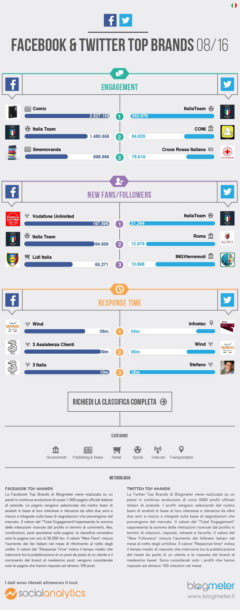 Facebook e Twitter Top Brands Agosto 2016