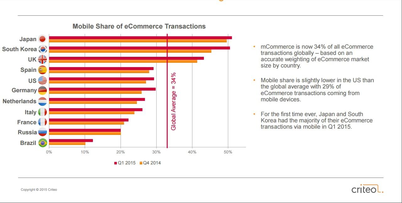Mobile eCommerce - Percentuali transazioni per Paese 2014-2015