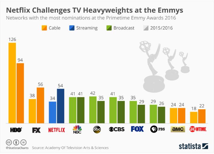 Netflix al Primetime Emmy Awards