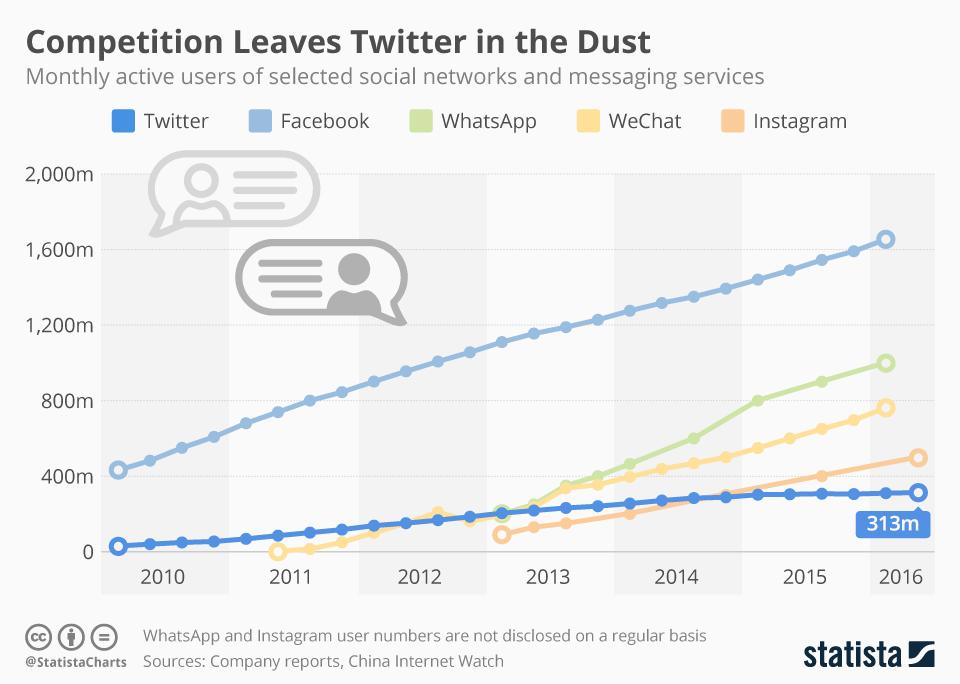 Twitter Utenti in calo - 2016
