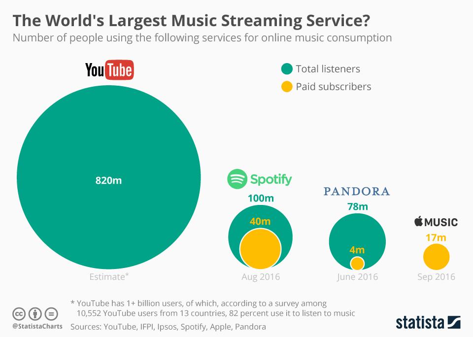 Classifica piattaforme Streaming Musicale per numero ascoltatori