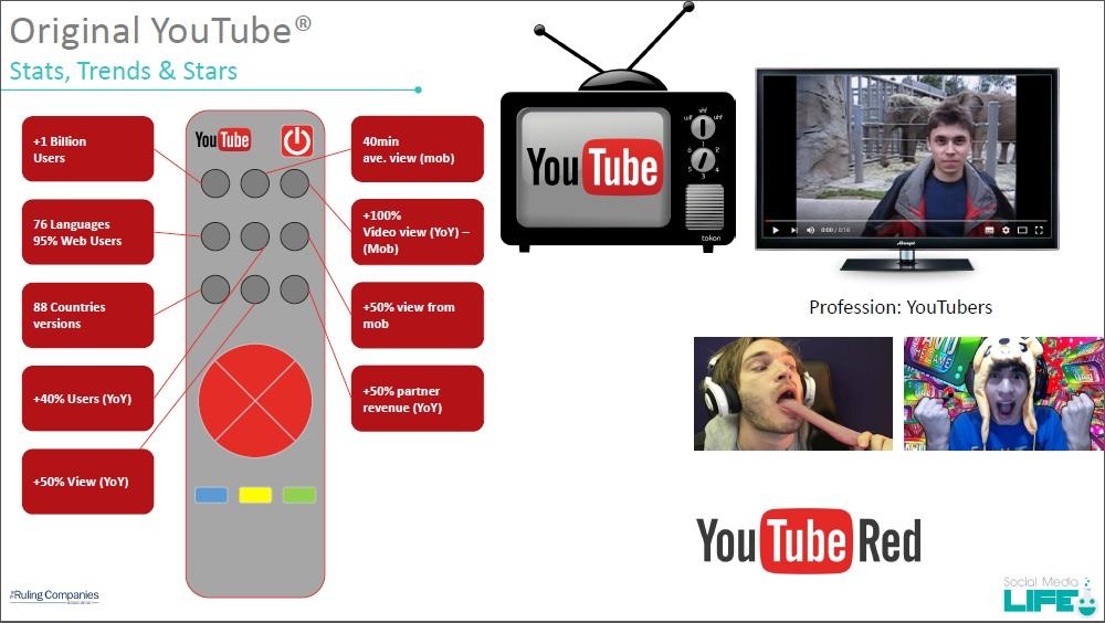 YouTube - Statistiche, Trend e Web Star