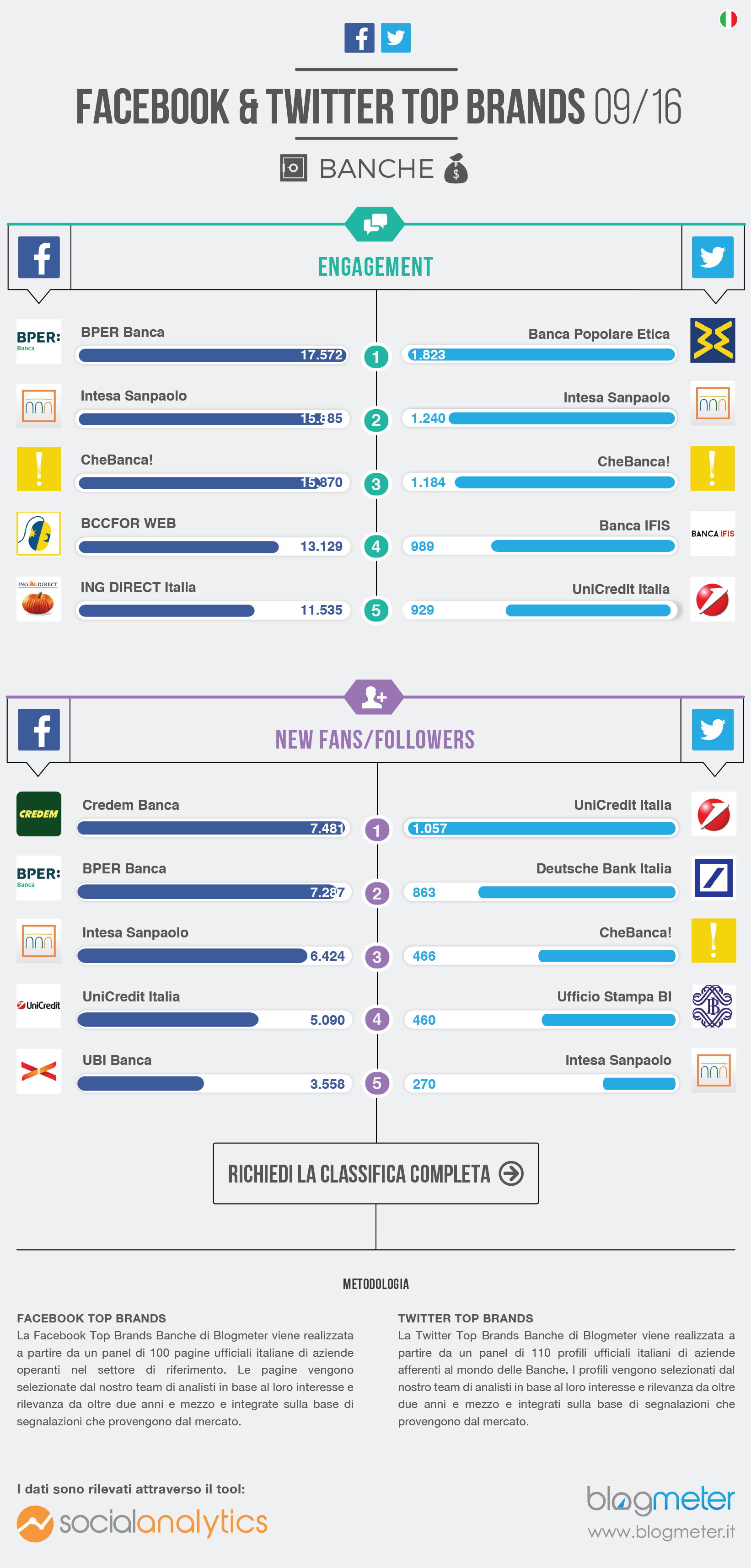 Top Brands Banche sui Social Network - Infografica Blogmeter