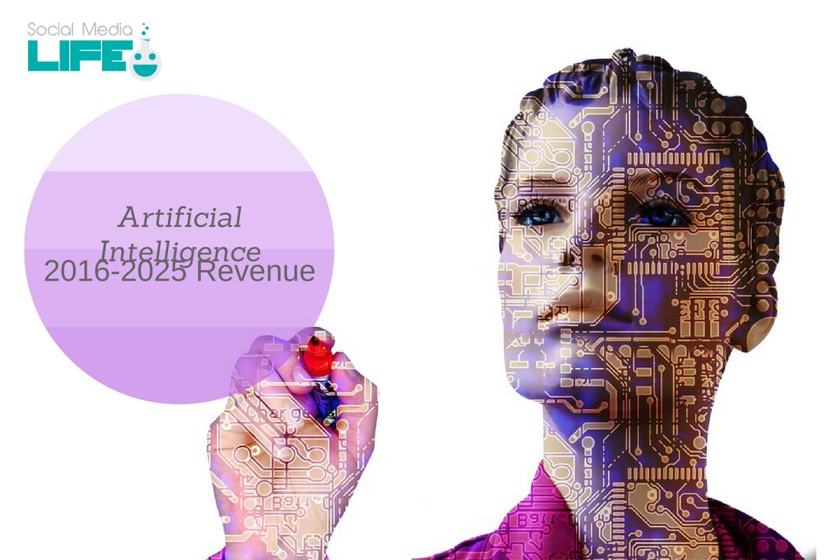 Utilizzo Intelligenza Artificiale - Prospettive Guadagni 2016-2025