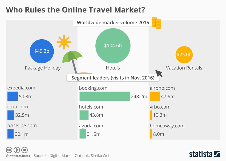 Volume affari mercato Turistico online 2016
