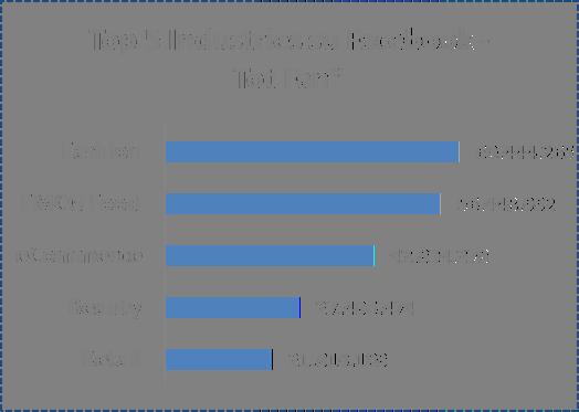 Facebook Top 5 Industries per numero Fan