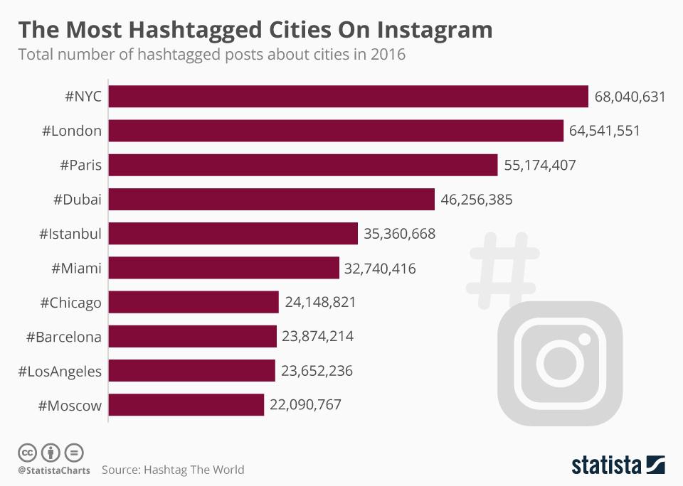 Città più taggate su Instagram nel 2016