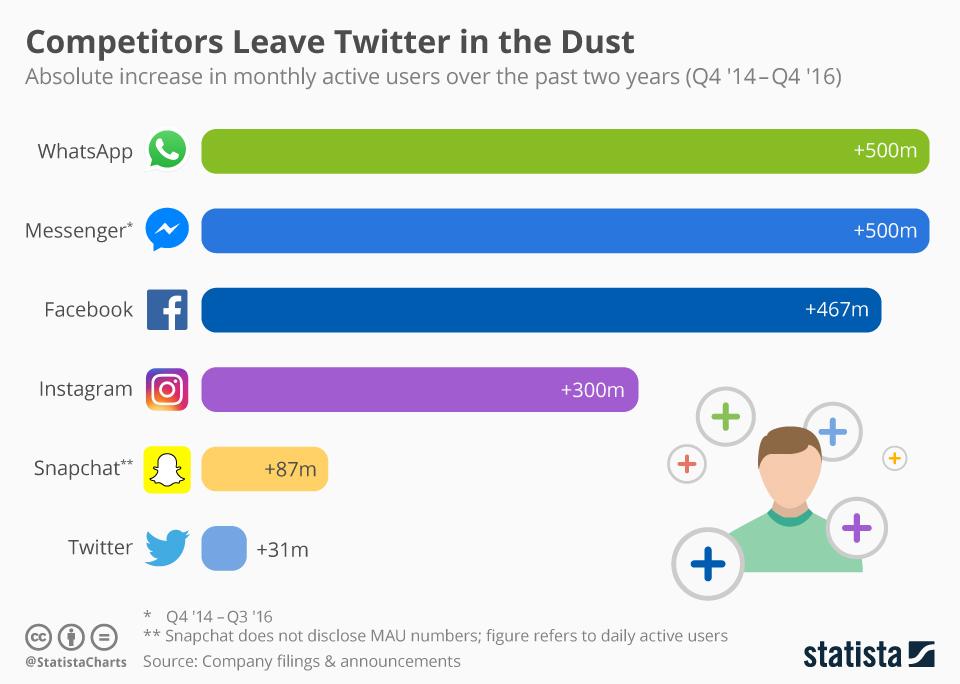 Crescita Utenti Social Media 2014 - 2016 - Twitter in crisi