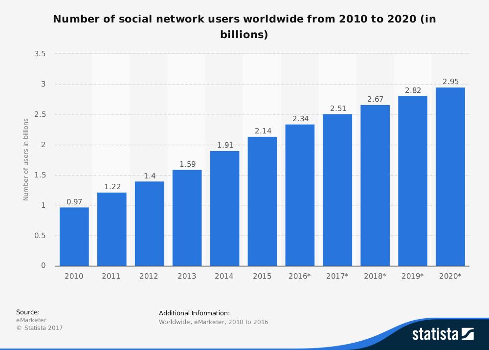Utenti Social Media Globali 2010-2020