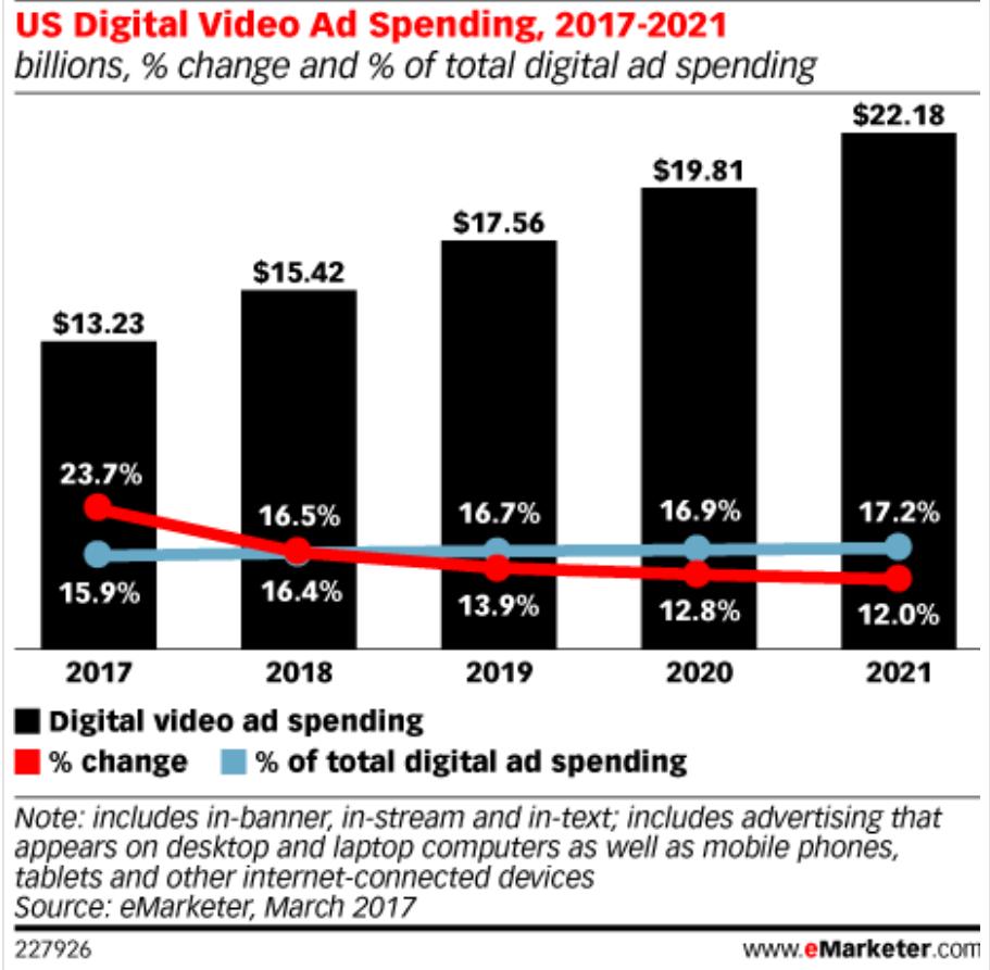 Spese pubblicitarie Digital Video