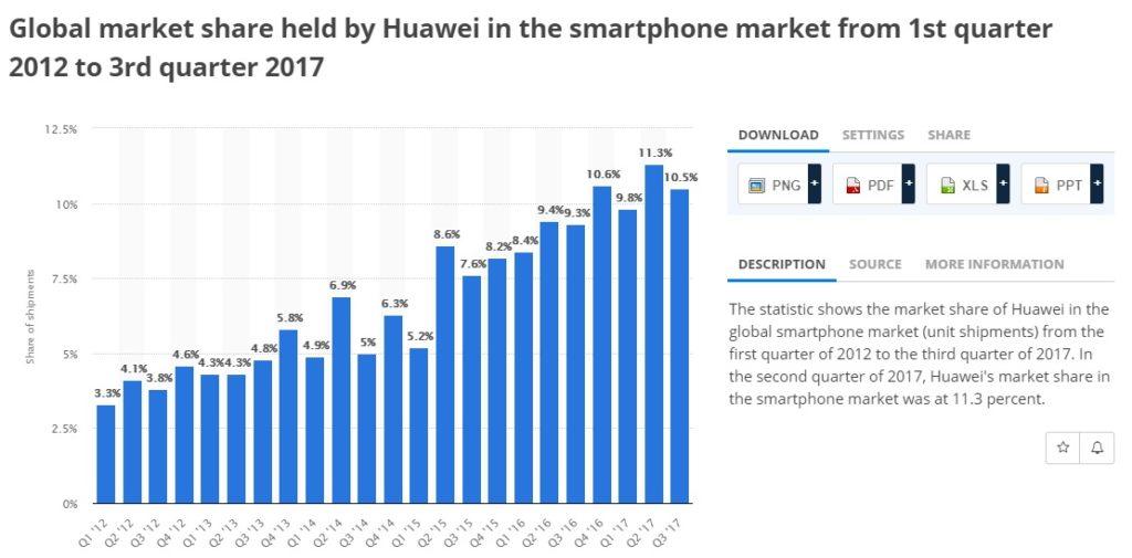 Huawei Market Share 2012-2017