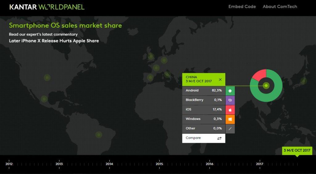Market Share Sistemi Operativi Mobile in Cina - Ottobre 2017