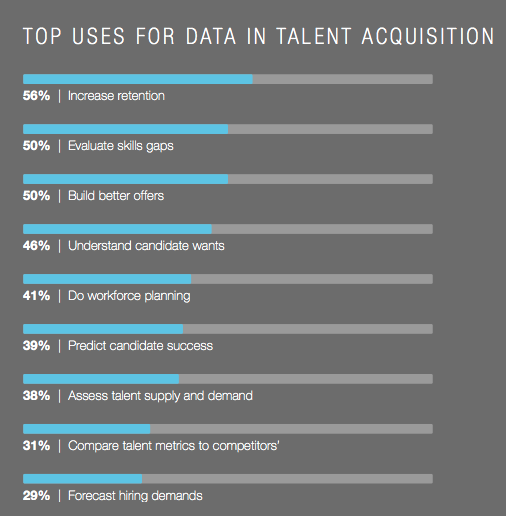 Big Data in Talent Acquisition